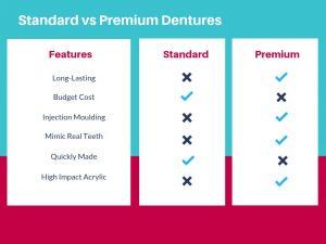 premium-vs-standard-dentures